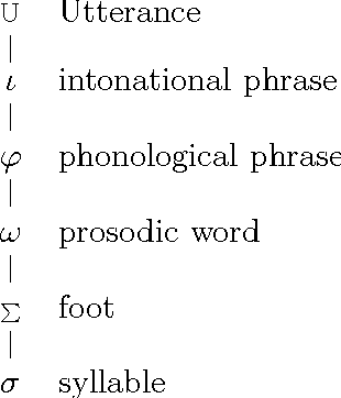 Figure 2.9: The Prosodic Hierarchy according to Selkirk (1978).