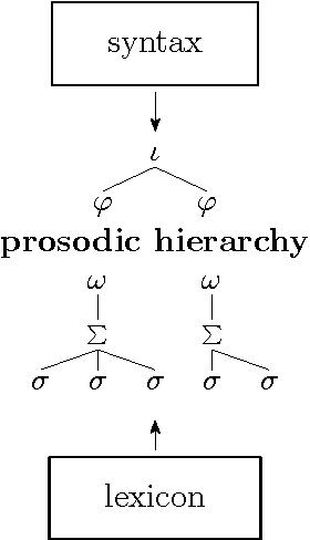 Figure 2.11: The determination of prosodic constituency as assumed in this thesis.