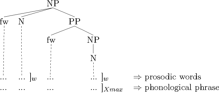 Figure 2.13: The end-based approach.