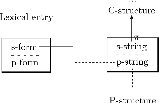 Figure 2.18: The string at the heart of the grammar (Dalrymple and Mycock 2011).