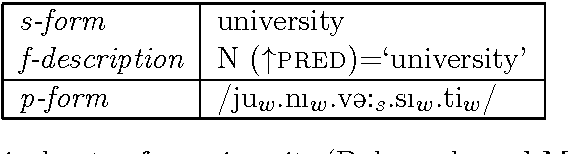 Table 2.2: Lexical entry for university (Dalrymple and Mycock 2011).