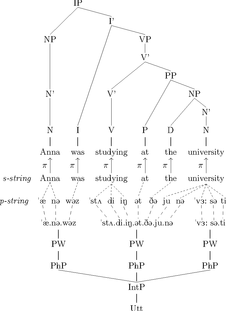 Figure 2.19: The prosody–syntax interface (Dalrymple and Mycock 2011, ex.11).