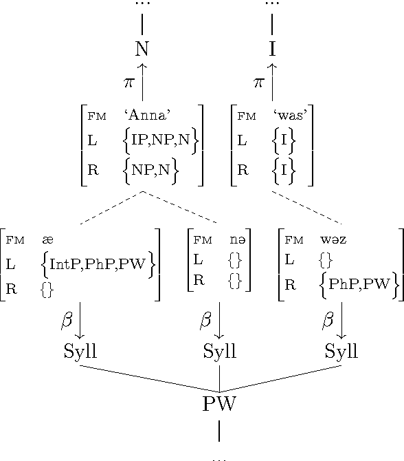 Figure 2.20: The prosody-syntax interface as proposed in Mycock and Lowe (2013).