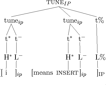 Figure 3.2: Assignment of tune to 'i' means 'insert' (O'Connor 2004).