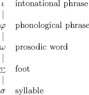 Figure 3.4: The Prosodic Hierarchy (Selkirk 1978).