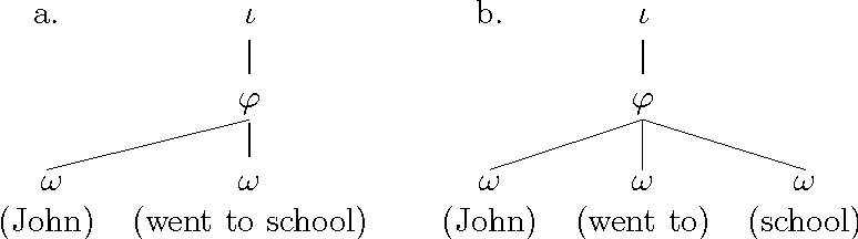 Figure 3.5: Some phrasing possibilities for John went to school.