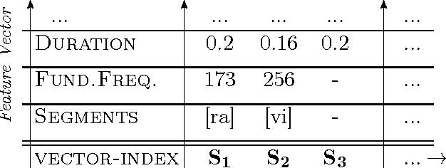Figure 3.9: The p-diagram of [ravi]+[pause].