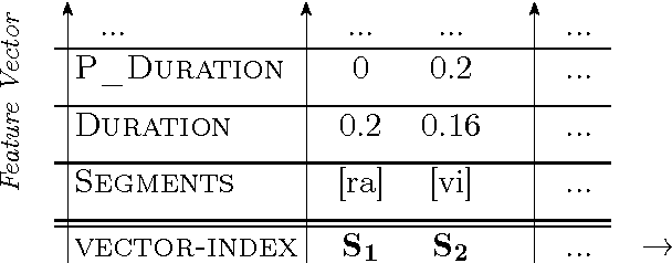 Figure 3.10: The p-diagram and the P(ause)_duration dimension.