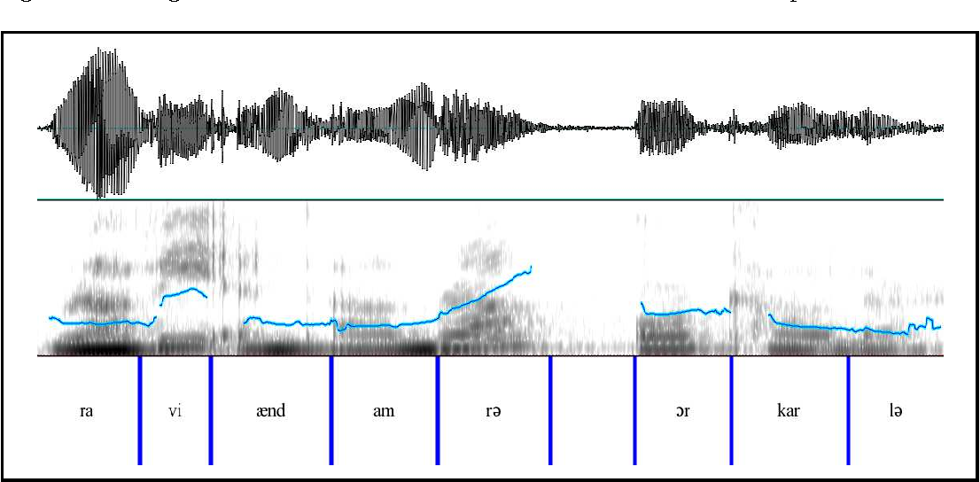 Figure 3.11: Speech signal for Ravi and Amra or Karla.