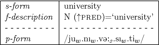 Figure 3.13: Lexical entry for university (Dalrymple and Mycock 2011).