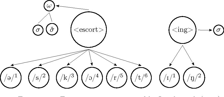Figure 3.14: Form stratum as proposed by Levelt et al. (1999)