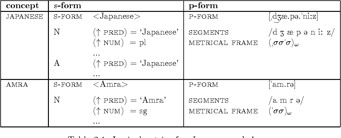 Table 3.1: Lexical entries for Japanese and Amra.
