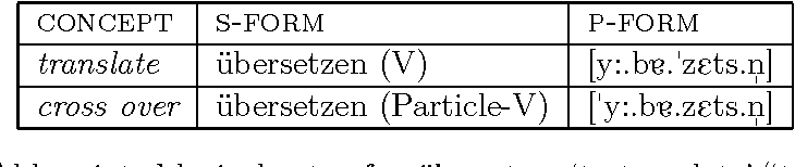Table 3.2: Abbreviated lexical entry for übersetzen 'to translate'/'to cross over'.