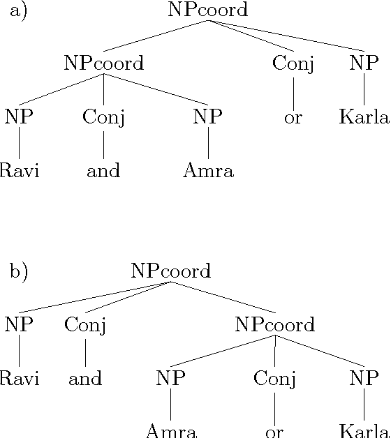 Figure 3.15: C-structure representations for Ravi and Amra or Karla.