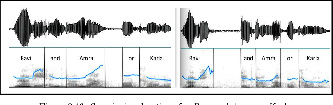 Figure 3.16: Speech signal options for Ravi and Amra or Karla.