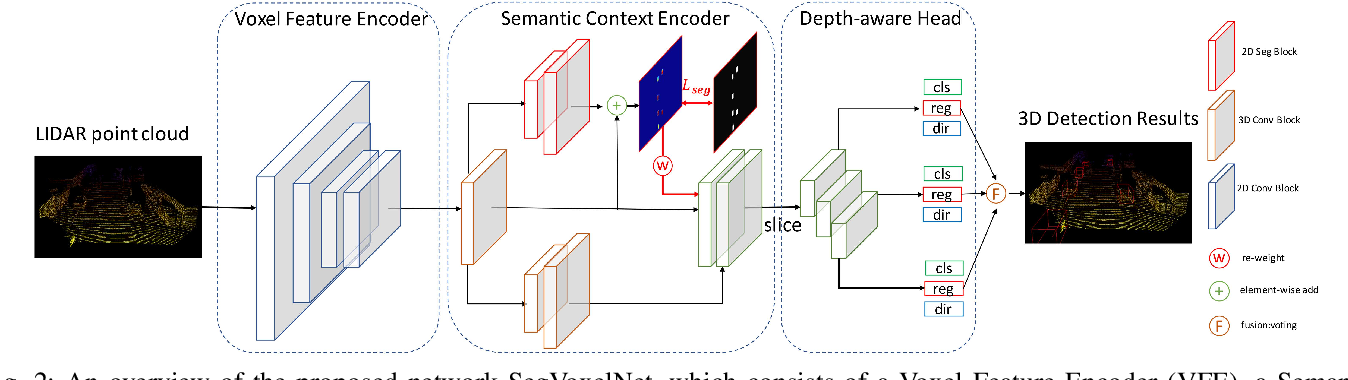 Figure 2 for SegVoxelNet: Exploring Semantic Context and Depth-aware Features for 3D Vehicle Detection from Point Cloud