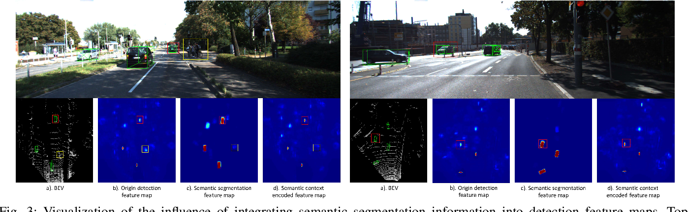 Figure 3 for SegVoxelNet: Exploring Semantic Context and Depth-aware Features for 3D Vehicle Detection from Point Cloud