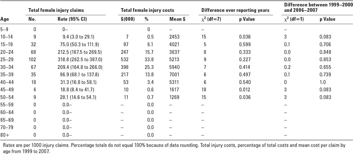 Table 8 from Women's rugby league injury claims and costs in