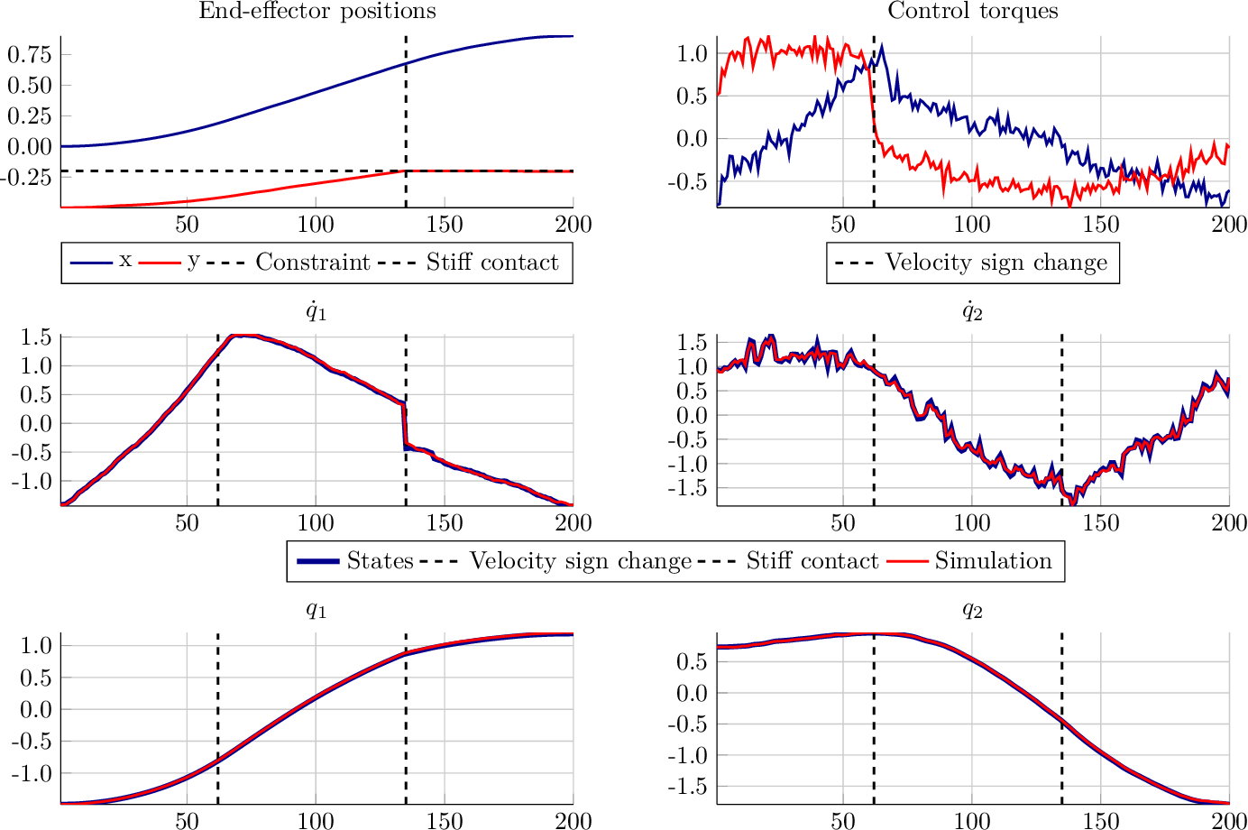 Figure 2 for Identification of LTV Dynamical Models with Smooth or Discontinuous Time Evolution by means of Convex Optimization