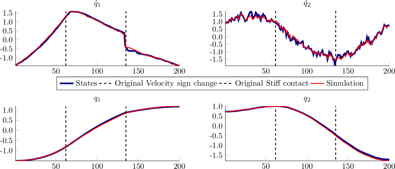Figure 3 for Identification of LTV Dynamical Models with Smooth or Discontinuous Time Evolution by means of Convex Optimization
