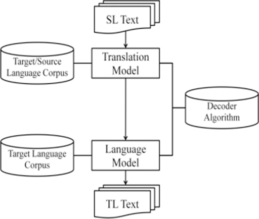 Figure 1 for Machine Translation Approaches and Survey for Indian Languages