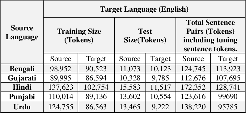 Figure 3 for Machine Translation Approaches and Survey for Indian Languages