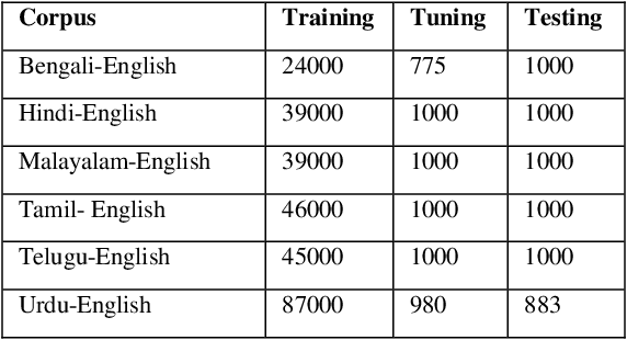 Figure 4 for Machine Translation Approaches and Survey for Indian Languages