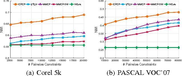 Figure 3 for Multi-View Constraint Propagation with Consensus Prior Knowledge