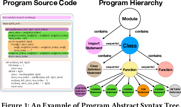 Figure 1 for EgoCoder: Intelligent Program Synthesis with Hierarchical Sequential Neural Network Model