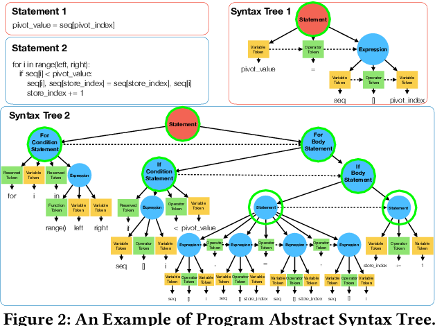 Figure 2 for EgoCoder: Intelligent Program Synthesis with Hierarchical Sequential Neural Network Model