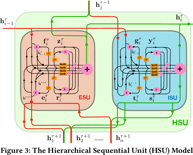 Figure 4 for EgoCoder: Intelligent Program Synthesis with Hierarchical Sequential Neural Network Model