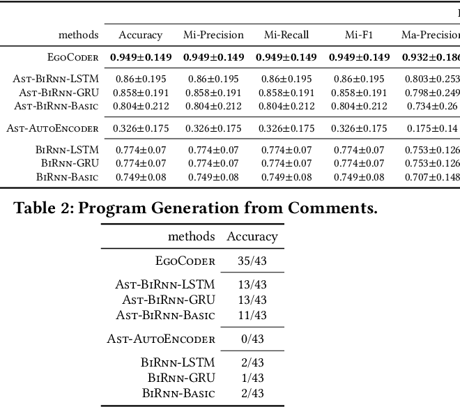 Figure 3 for EgoCoder: Intelligent Program Synthesis with Hierarchical Sequential Neural Network Model