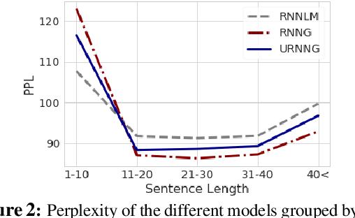 Figure 3 for Unsupervised Recurrent Neural Network Grammars