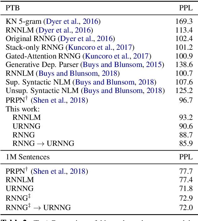 Figure 4 for Unsupervised Recurrent Neural Network Grammars