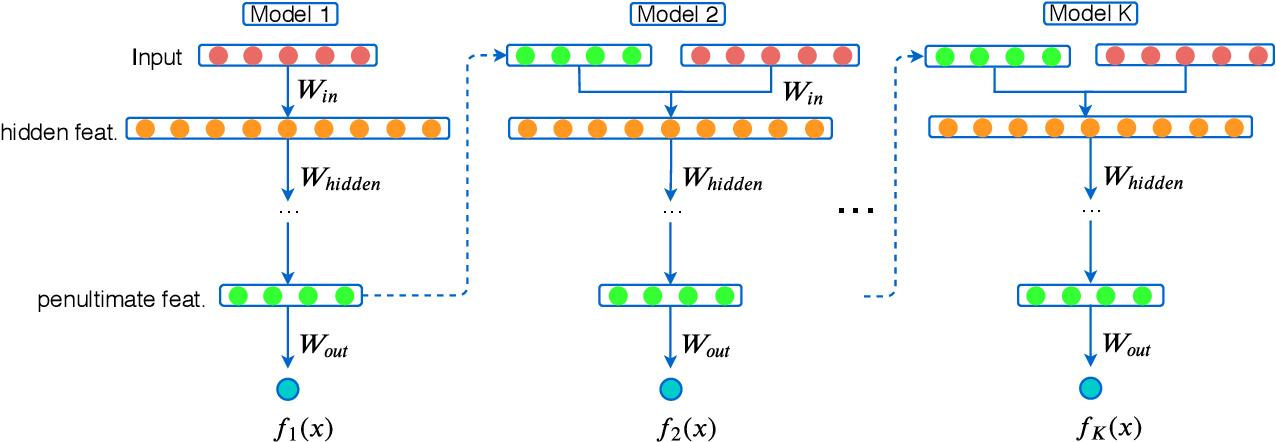 Figure 1 for Gradient Boosting Neural Networks: GrowNet