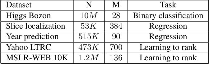 Figure 2 for Gradient Boosting Neural Networks: GrowNet