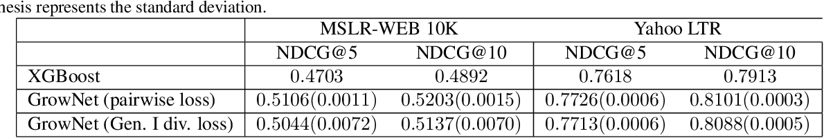 Figure 3 for Gradient Boosting Neural Networks: GrowNet