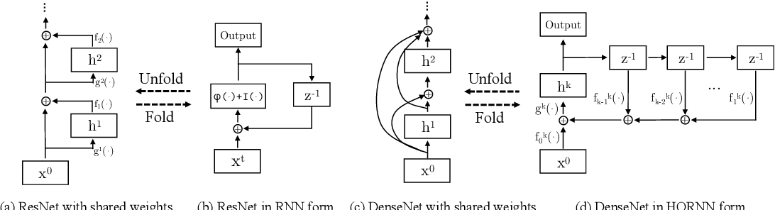 Figure 1 for Dual Path Networks
