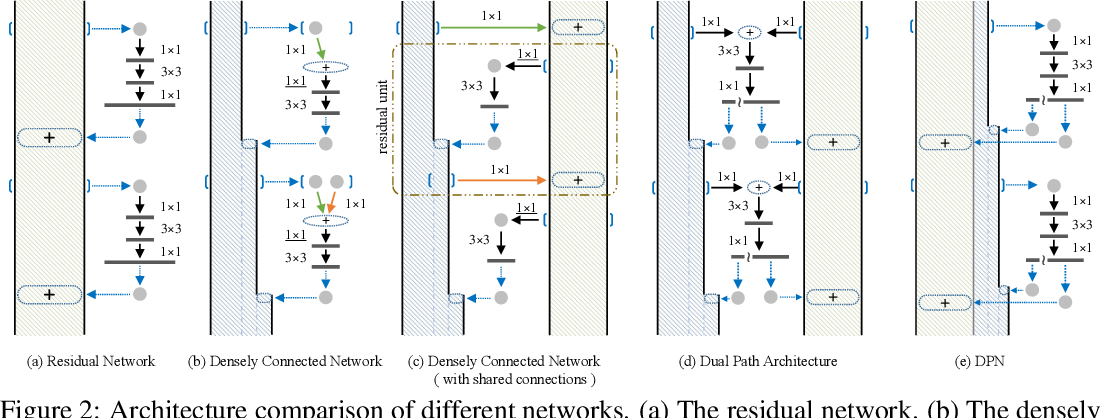 Figure 3 for Dual Path Networks