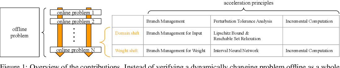 Figure 1 for Online Verification of Deep Neural Networks under Domain or Weight Shift