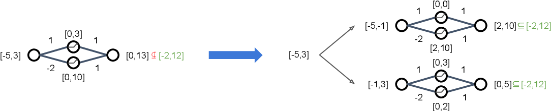 Figure 3 for Online Verification of Deep Neural Networks under Domain or Weight Shift