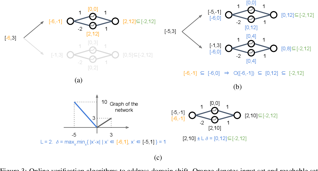 Figure 4 for Online Verification of Deep Neural Networks under Domain or Weight Shift