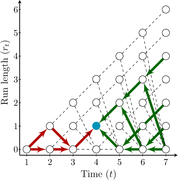 Figure 1 for Lagged Exact Bayesian Online Changepoint Detection with Parameter Estimation