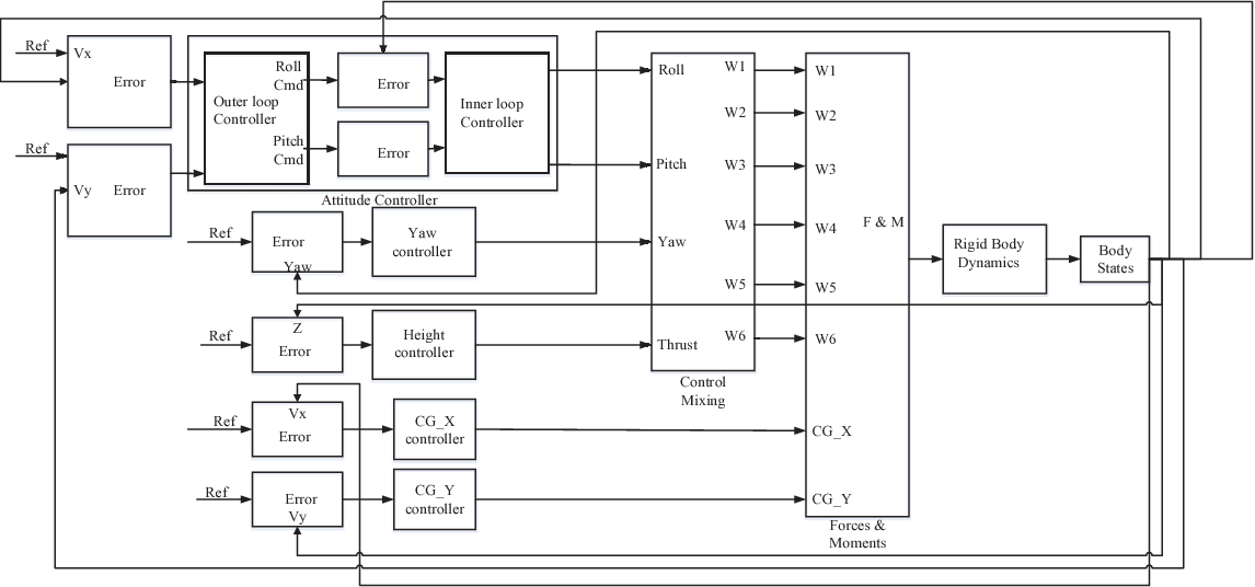 Figure 1 for A Generic Self-Evolving Neuro-Fuzzy Controller based High-performance Hexacopter Altitude Control System