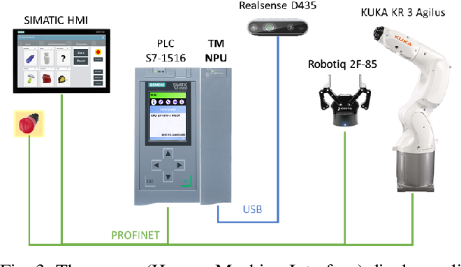 Figure 3 for Industrial Robot Grasping with Deep Learning using a Programmable Logic Controller (PLC)