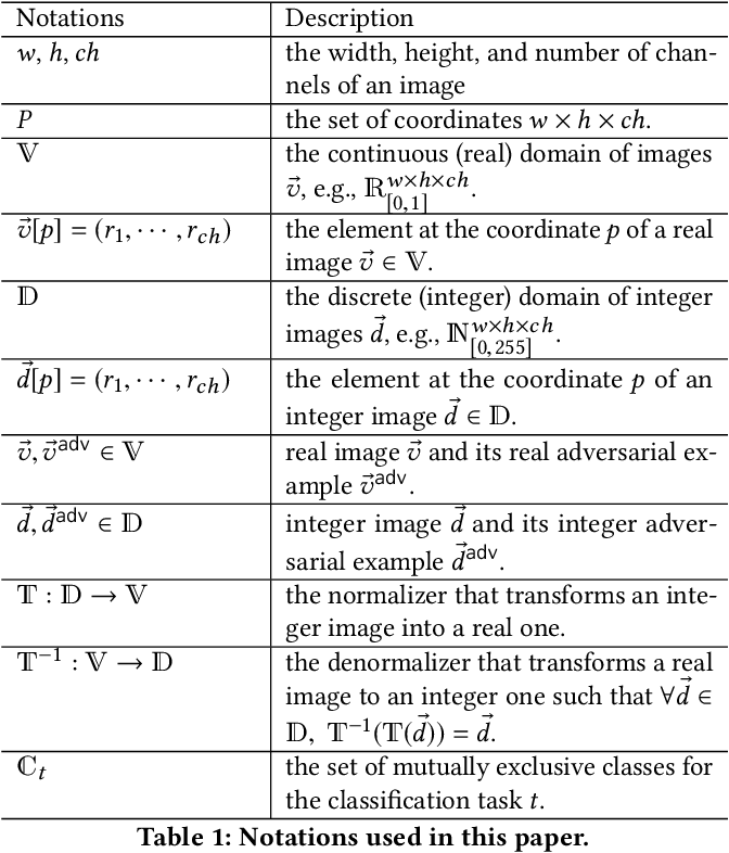 Figure 2 for Things You May Not Know About Adversarial Example: A Black-box Adversarial Image Attack