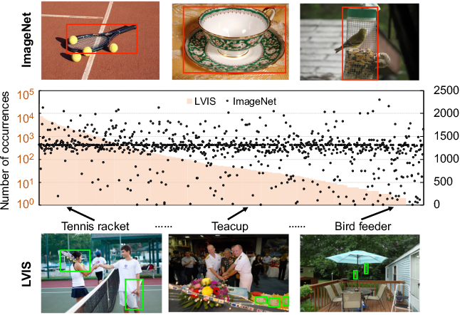 Figure 1 for A Simple and Effective Use of Object-Centric Images for Long-Tailed Object Detection