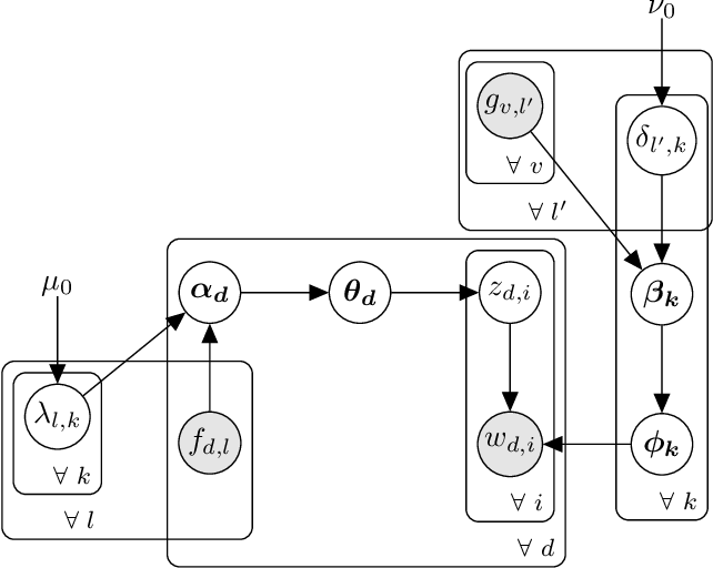 Figure 1 for MetaLDA: a Topic Model that Efficiently Incorporates Meta information