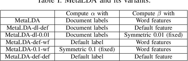 Figure 3 for MetaLDA: a Topic Model that Efficiently Incorporates Meta information