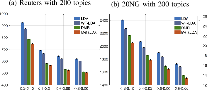 Figure 2 for MetaLDA: a Topic Model that Efficiently Incorporates Meta information